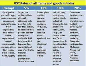 GST Rates after 1 July